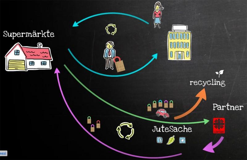 Die gute Jute: Die Herstellung und das Recycling der Jutetaschen ist von A bis Z nachhaltig gestaltet. Grafik: Jute Sache